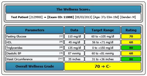 FX Metabolic Syndrome Score